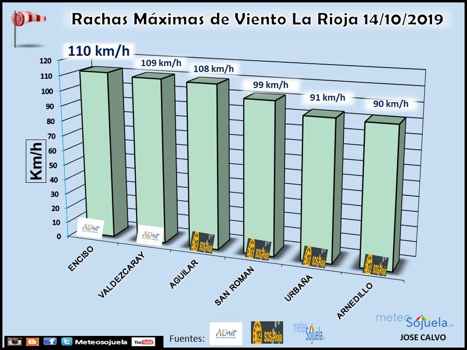 Datos Rachas Máximas de Viento La Rioja.Meteosojuela.es