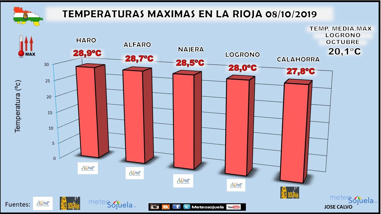 Datos Temperaturas Maximas La Rioja. Meteosojuela