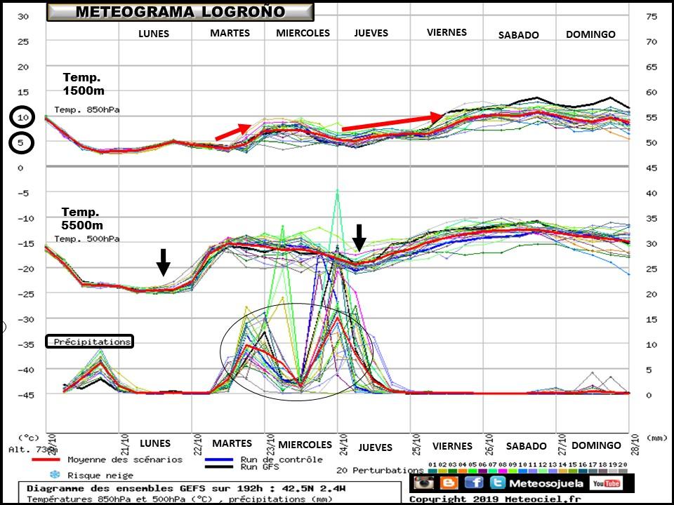 Ensemble de temperaturas y precipitación Logroño. Meteosojuela La Rioja
