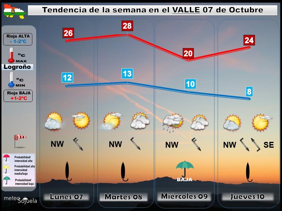 Tendencia del tiempo en La Rioja 0710 Meteosojuela La Rioja. Jose Calvo