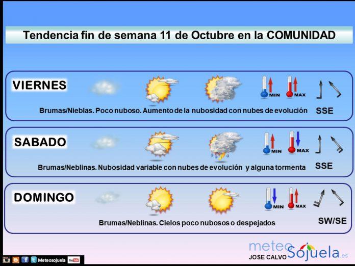 Tendencia del tiempo en La Rioja 1110 Meteosojuela La Rioja. Jose Calvo