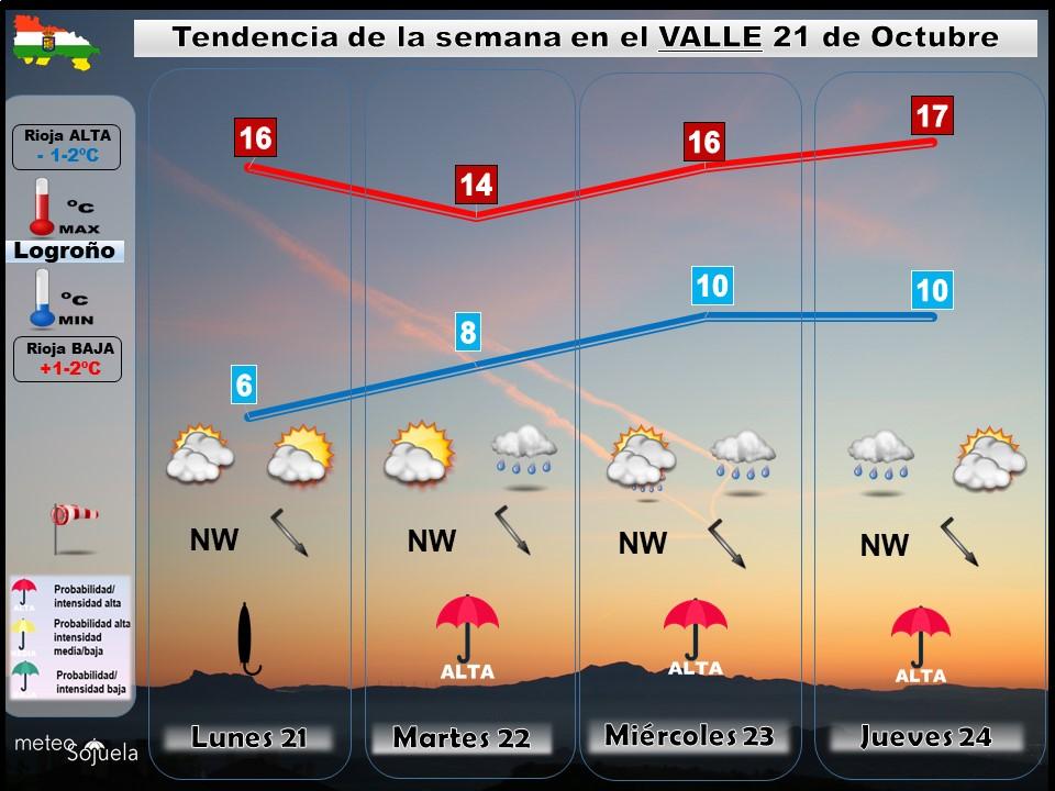 Tendencia del tiempo en La Rioja 2110 Meteosojuela La Rioja. Jose Calvo