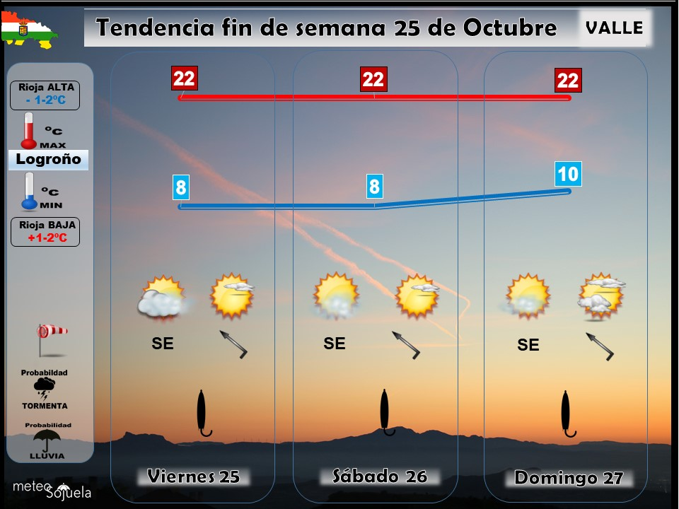 Tendencia del tiempo en La Rioja 2510 Meteosojuela La Rioja. Jose Calvo