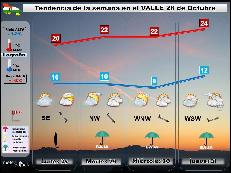 Tendencia del tiempo en La Rioja 2810 Meteosojuela La Rioja. Jose Calvo