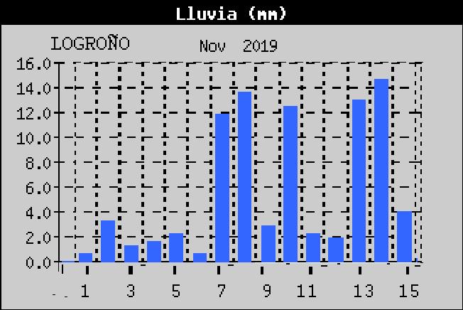 Datos lluvia 15 días Noviembre. Meteosojuela