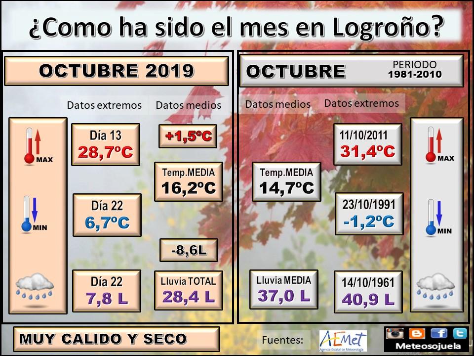 Datos Comparativos Octubre 2019 Logroño. Meteosojuela