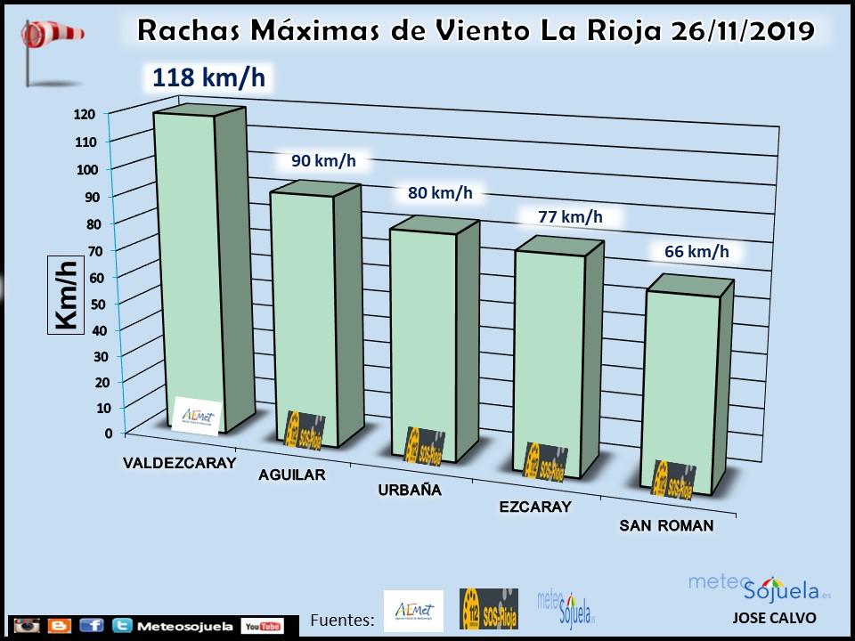Datos Rachas Máximas Viento. La Rioja. Meteosojuela