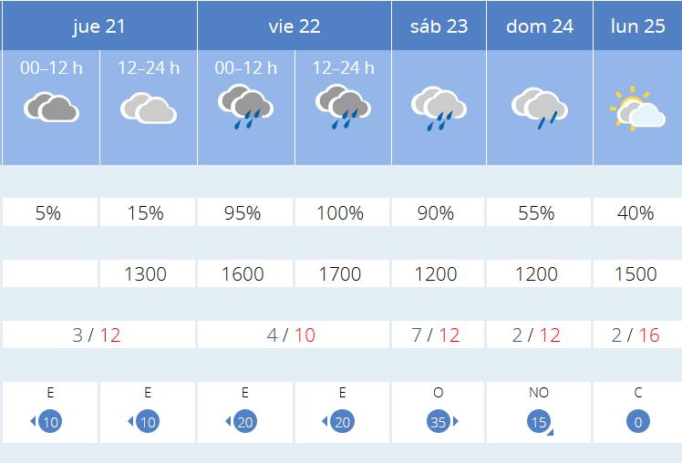 Previsión-tiempo-La-Rioja-próximos-días-AEMET.-Meteosojuela-La-Rioja-Jose-Calvo-