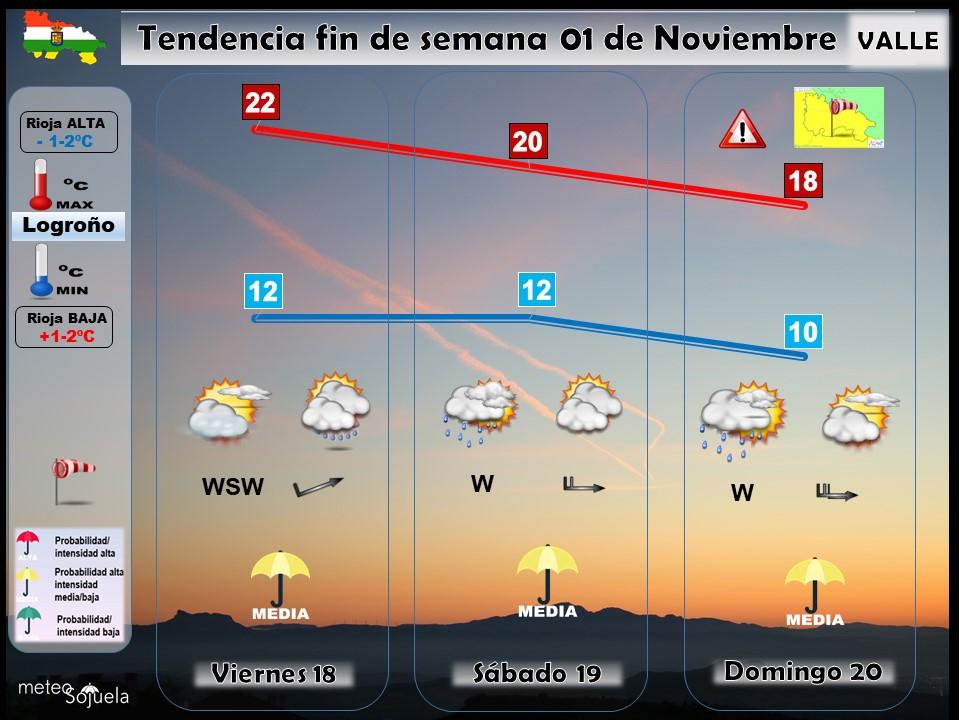 Tendencia del tiempo en La Rioja 0111 Meteosojuela La Rioja. Jose Calvo