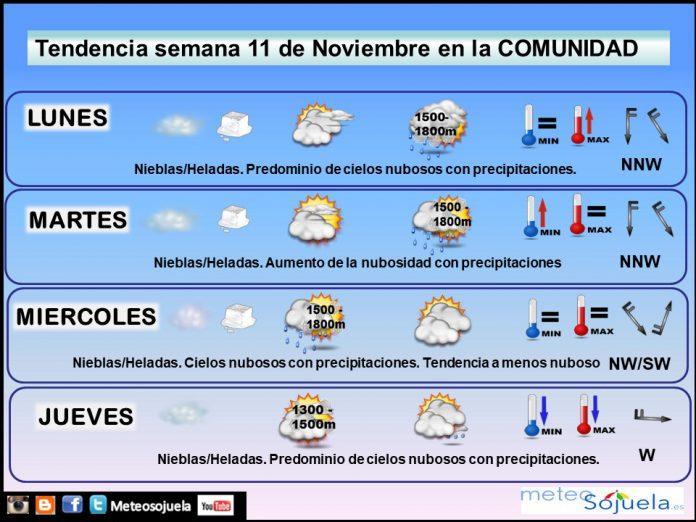 Tendencia del tiempo en La Rioja 1111 Meteosojuela La Rioja. Jose Calvo