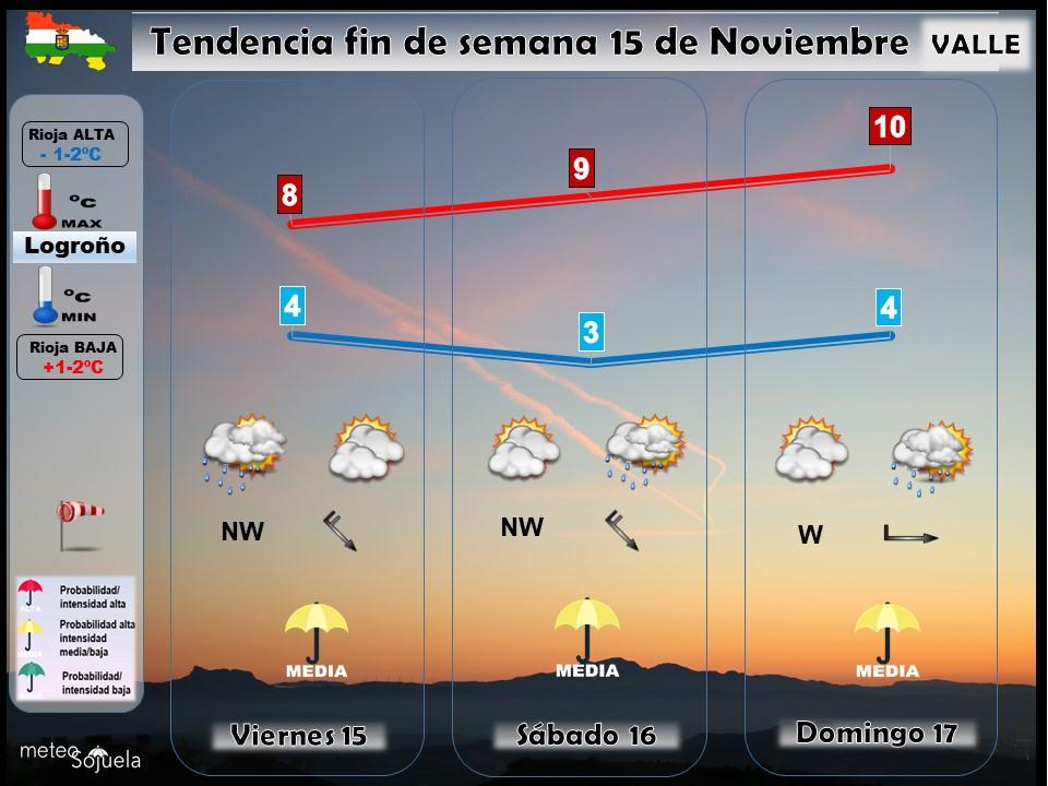 Tendencia del tiempo en La Rioja 1511 Meteosojuela La Rioja. Jose Calvo