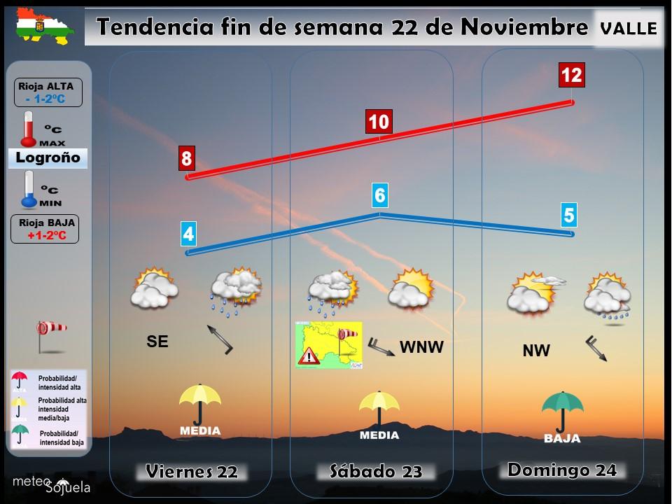 Tendencia del tiempo en La Rioja 2111 Meteosojuela La Rioja. Jose Calvo