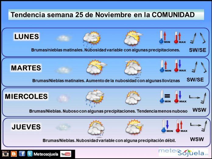 Tendencia del tiempo en La Rioja 2511 Meteosojuela La Rioja. Jose Calvo