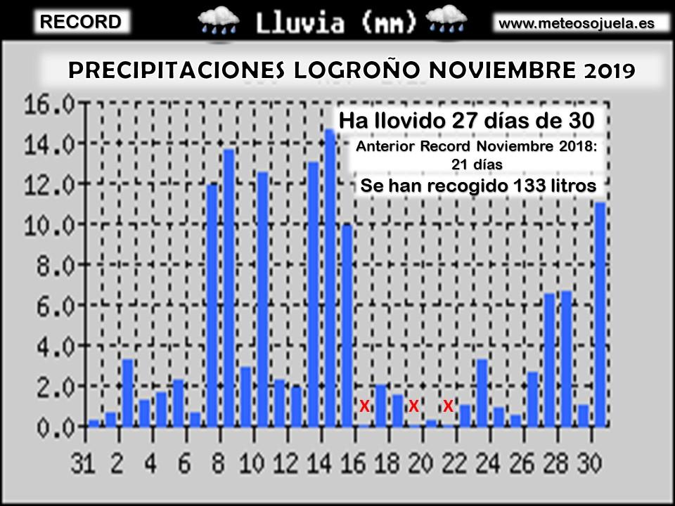 Días de precipitación Noviembre Logroño Sur