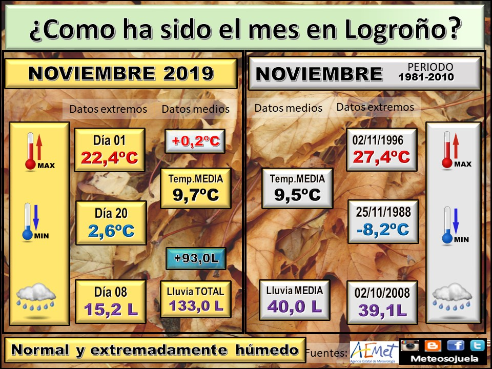 Datos Comparativos Noviembre 2019 Logroño. Meteosojuela