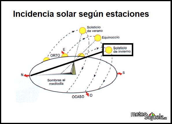 Incidencia del sol. Meteosojuela
