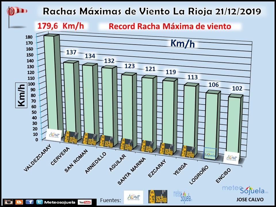 Rachas Máximas Viento La Rioja 21 12. Meteosojuela