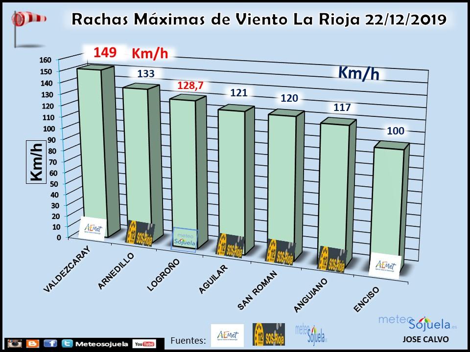 Rachas Máximas Viento La Rioja 22 12. Meteosojuela