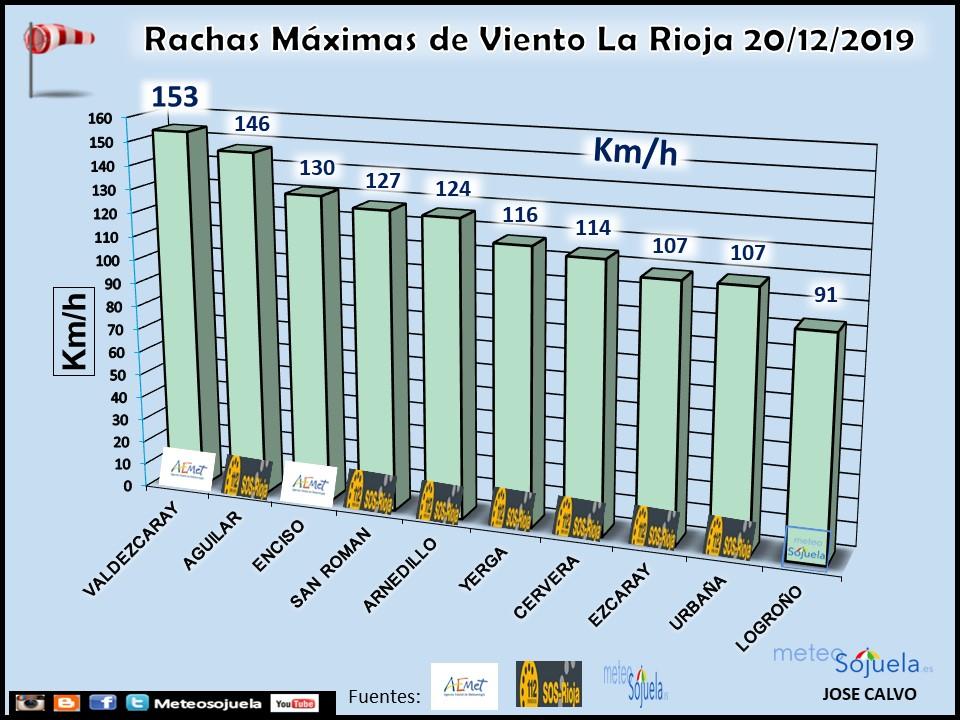 Rachas Máximas Viento La Rioja. Meteosojuela