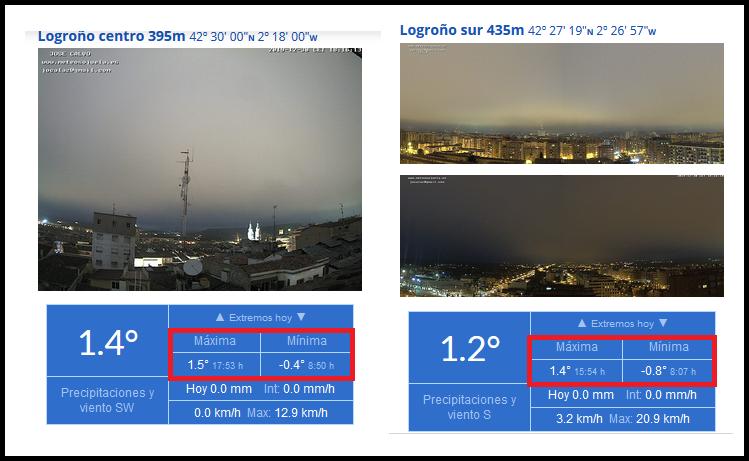 Temperaturas Estaciones de Logroño. Meteosojuela