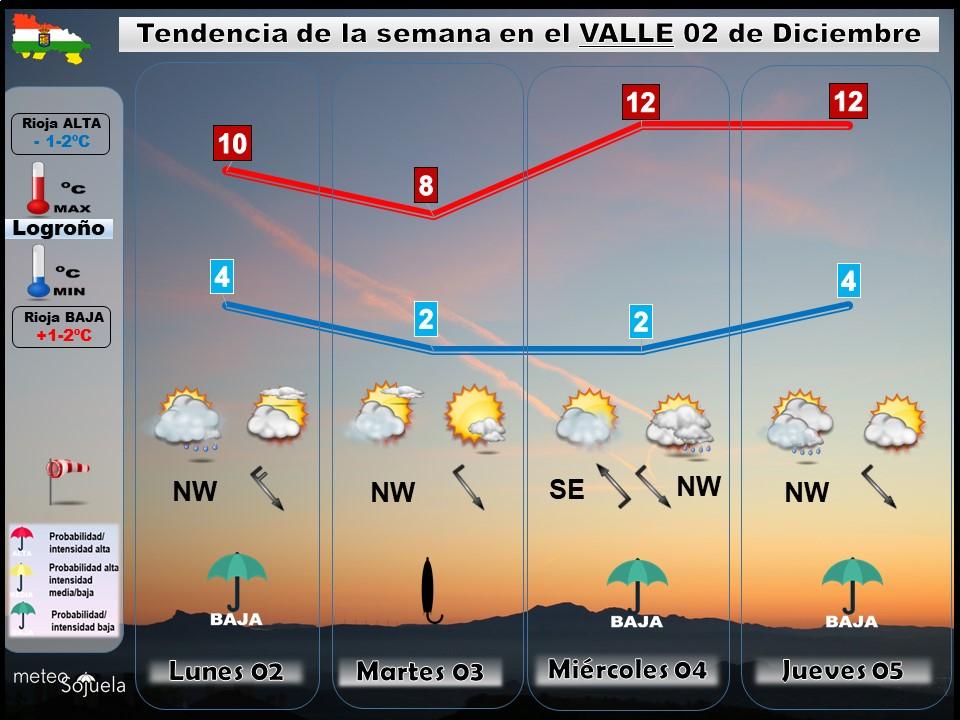 Tendencia del tiempo en La Rioja 02 12 Meteosojuela La Rioja. Jose Calvo