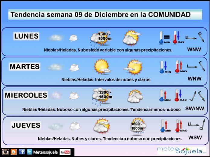 Tendencia del tiempo en La Rioja 0912 Meteosojuela La Rioja. Jose Calvo