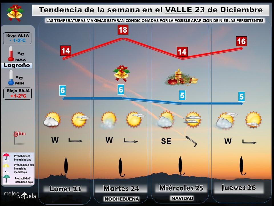 Tendencia del tiempo en La Rioja 2312 Meteosojuela La Rioja. Jose Calvo