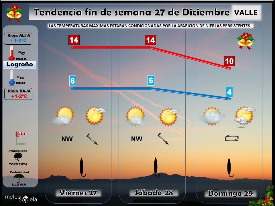 Tendencia del tiempo en La Rioja 2712 Meteosojuela La Rioja. Jose Calvo