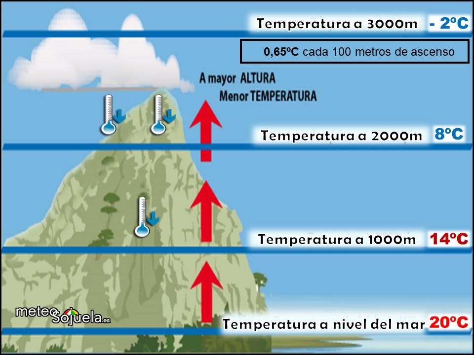 Variación de la temperatura con la altura. Meteosojuela