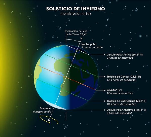 solsticio-invierno-2019