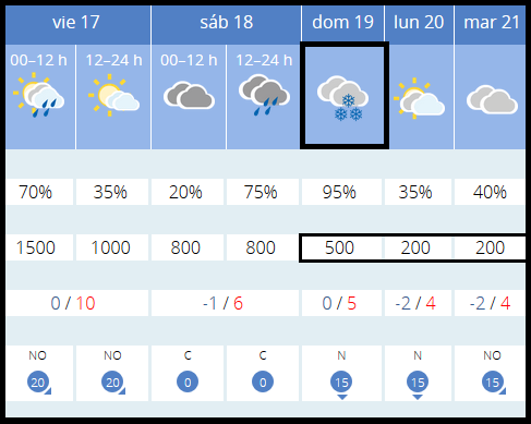 Previsión tiempo LOGROÑO próximos días AEMET.