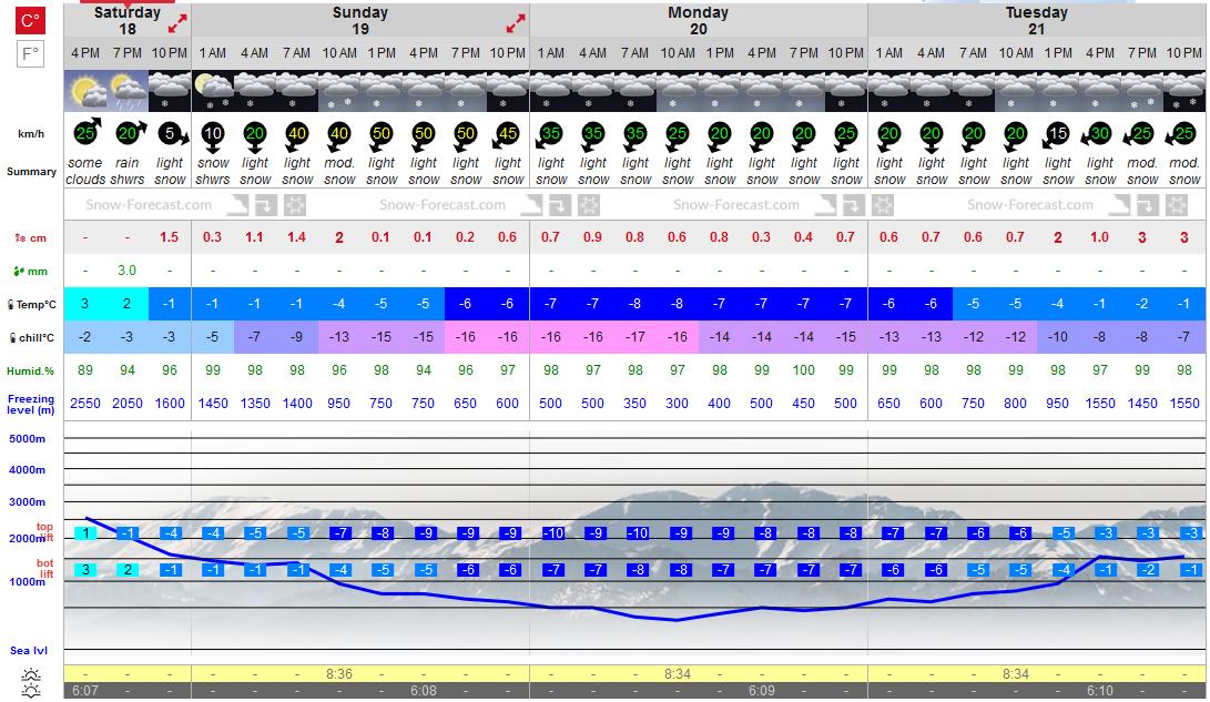 Previsiones tiempo montaña La Rioja Valdezcaray. Meteosojuela La Rioja (2)