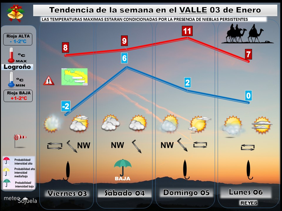 Tendencia del tiempo en La Rioja 0301 Meteosojuela La Rioja. Jose Calvo