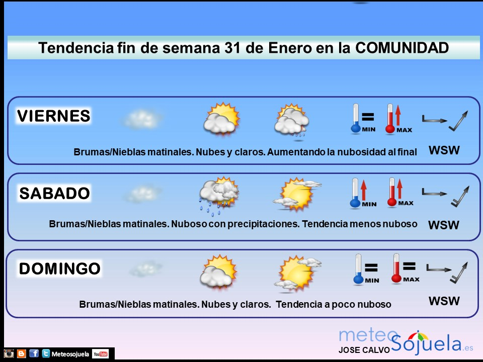 Tendencia del tiempo en La Rioja 3101 Meteosojuela La Rioja. Jose Calvo
