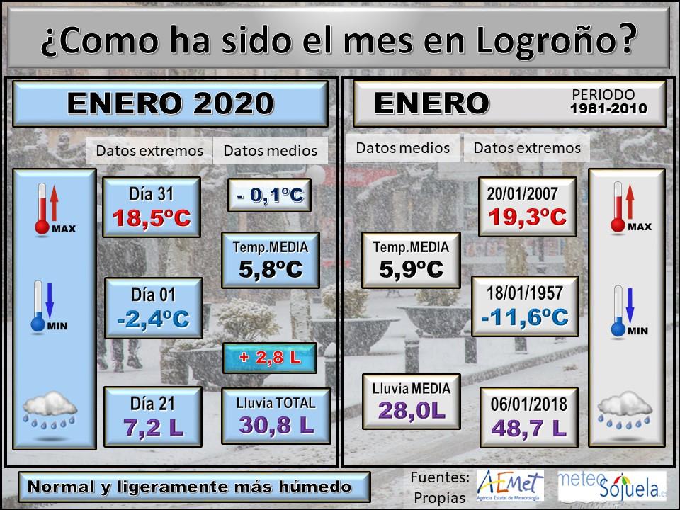 Datos Comparativos Enero 2020 Logroño. Meteosojuela