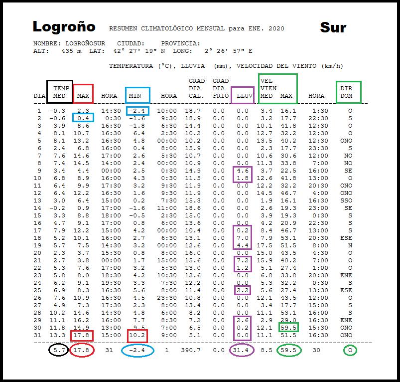Datos Estación meteorológica Logroño Sur. Meteosojuela