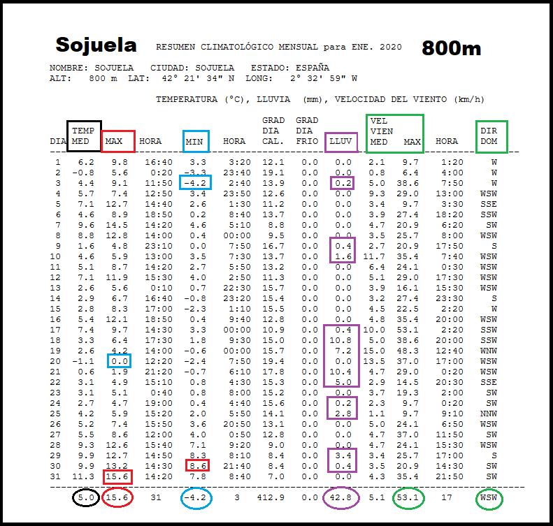 Datos Estación meteorológica Sojuela. Meteosojuela