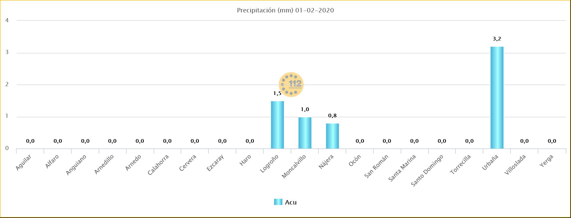 Datos Lluvia estaciones SOS Rioja. Meteosojuela.