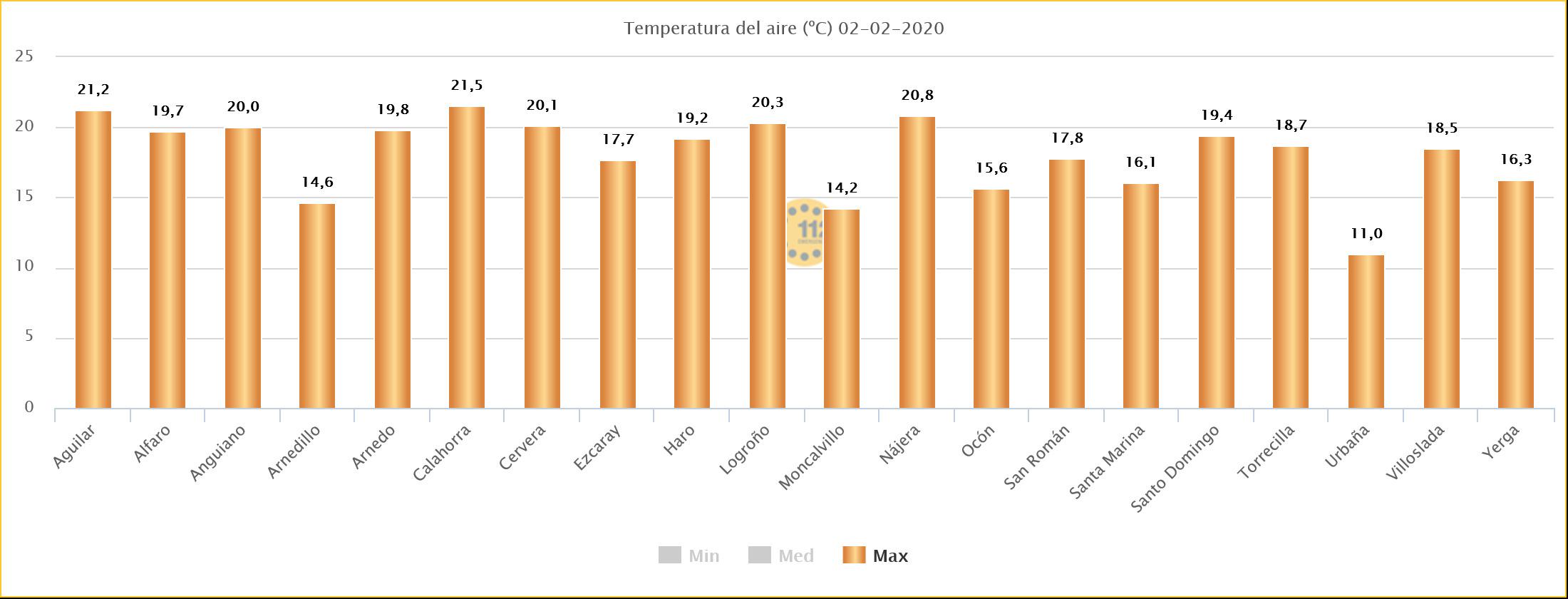 Datos Temperaturas Máximas estaciones SOS Rioja. Meteosojuela.