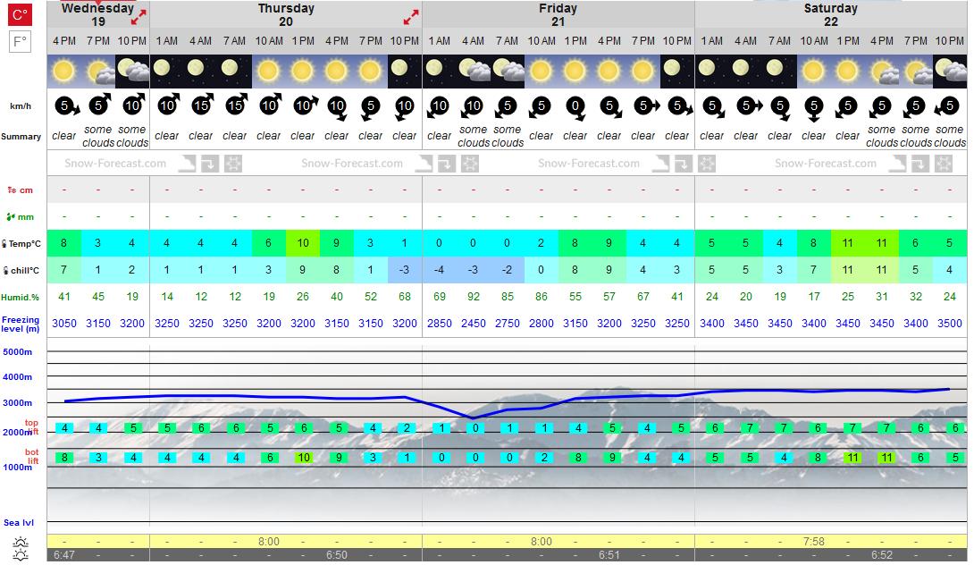 Previsiones tiempo montaña La Rioja Valdezcaray. Meteosojuela La Rioja 1