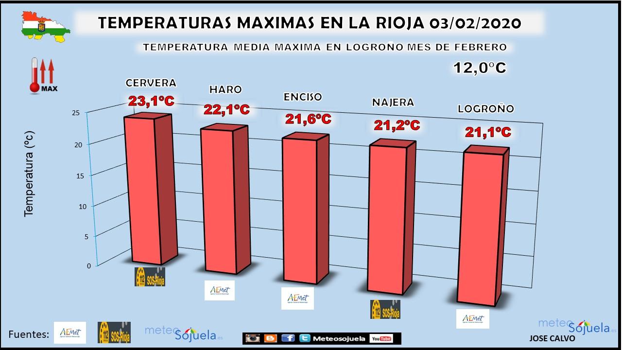 Temperaturas Máximas La Rioja. 03 Febrero. Meteosojuela