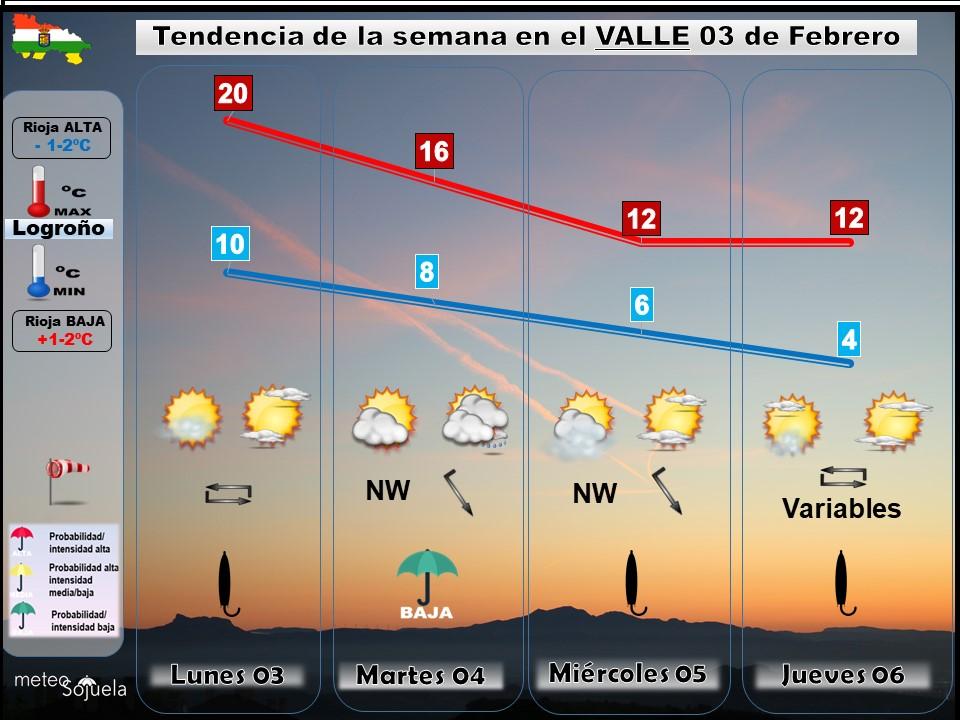 Tendencia del tiempo en La Rioja 0302 Meteosojuela La Rioja. Jose Calvo