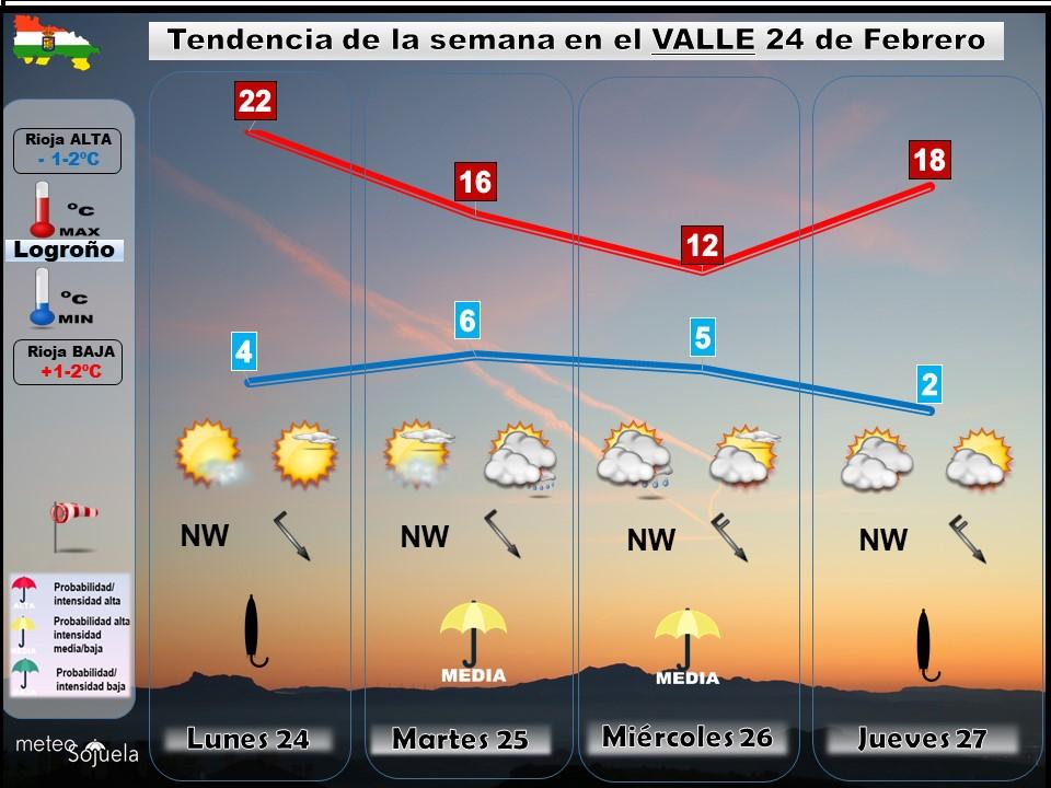 Tendencia del tiempo en La Rioja 2402 Meteosojuela La Rioja. Jose Calvo