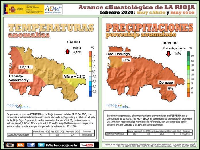 Avance Climatológico Febrero 2020. AEMET. Meteosojuela