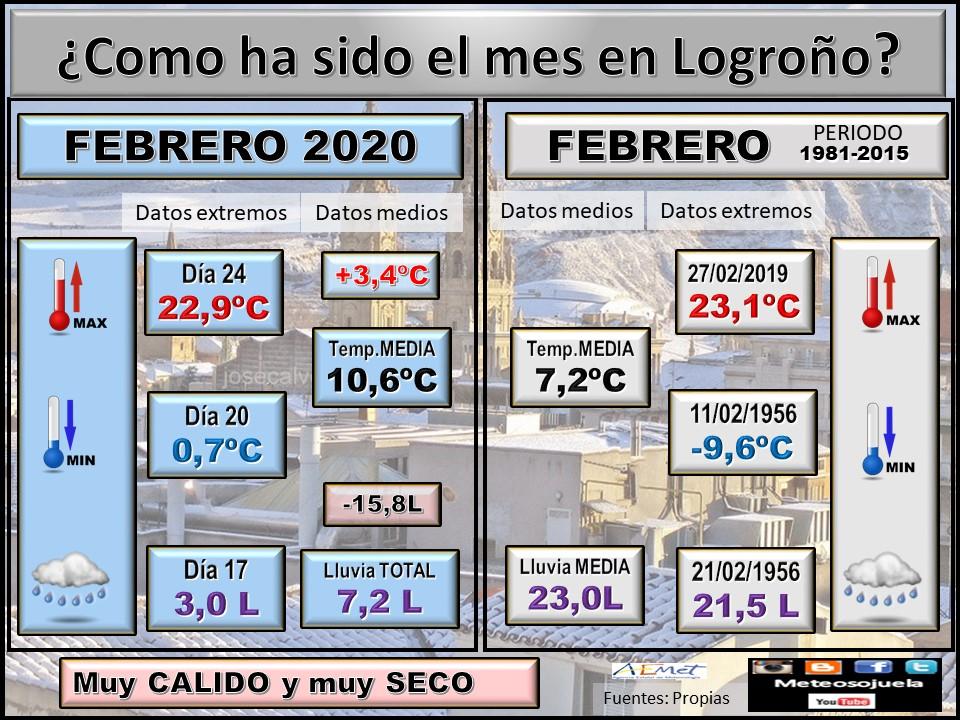 Datos Comparativos Febrero 2020 Logroño. Meteosojuela