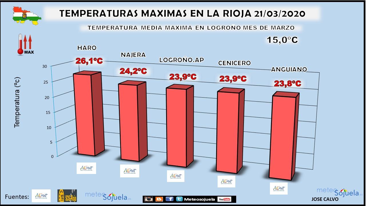 Temperaturas Maximas La Rioja. Meteosojuela
