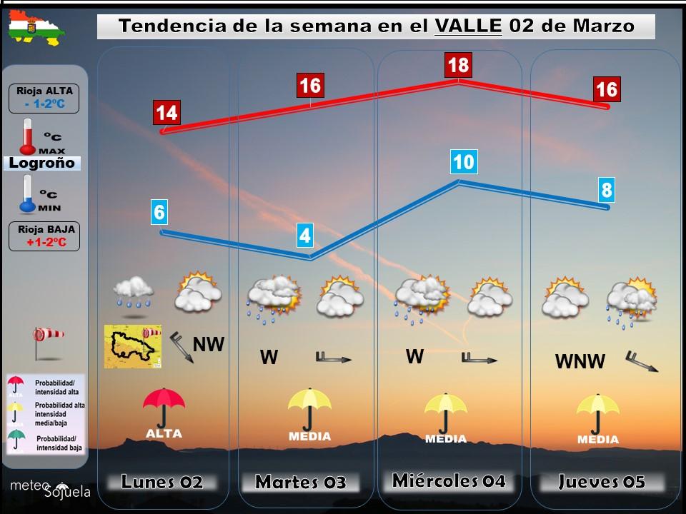 Tendencia del tiempo en La Rioja 0203 Meteosojuela La Rioja. Jose Calvo