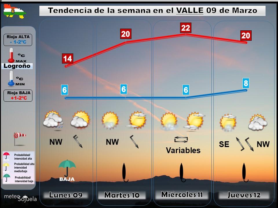 Tendencia del tiempo en La Rioja 0903 Meteosojuela La Rioja. Jose Calvo