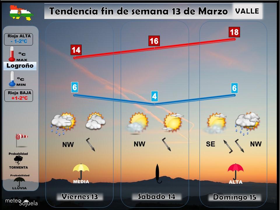 Tendencia del tiempo en La Rioja 1303 Meteosojuela La Rioja. Jose Calvo