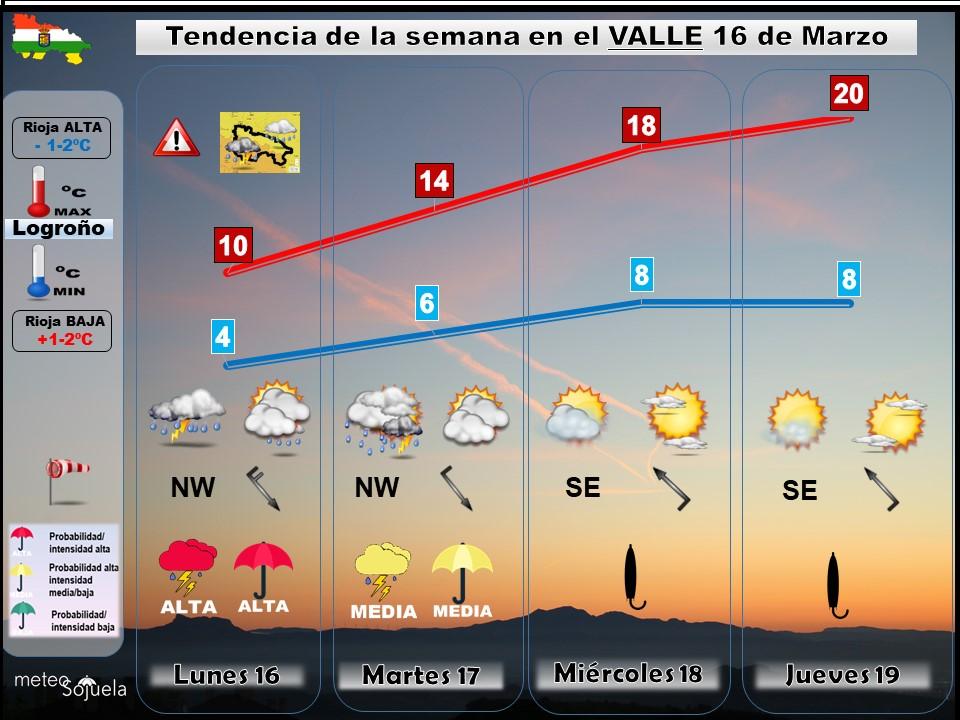 Tendencia del tiempo en La Rioja 1603 Meteosojuela La Rioja. Jose Calvo